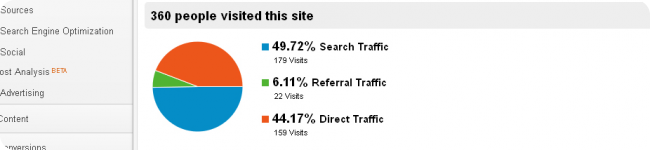Keep Tabs on Website Traffic
