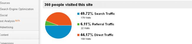 Keep Tabs on Website Traffic